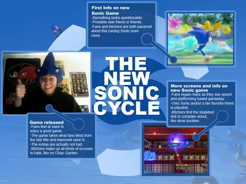 The New Sonic Cycle, created after the release of Colors and Generations. Source: KnowYourMeme.com
